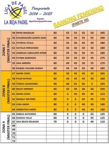Ranking femenino III Enero 2015
