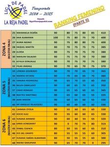 Ranking femenino II Enero 2015