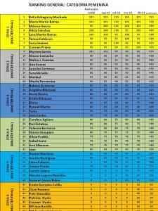 ranking_femenino_enero_2014