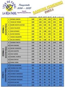 Ranking femenino Enero 2015