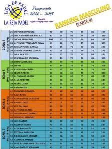Ranking masculino II Enero 2015